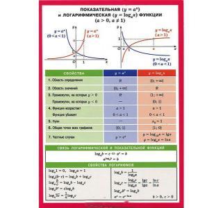 Книга  Показательная и логарифмическая функции. Наглядно-раздаточное пособие 14*20 15+ Айрис